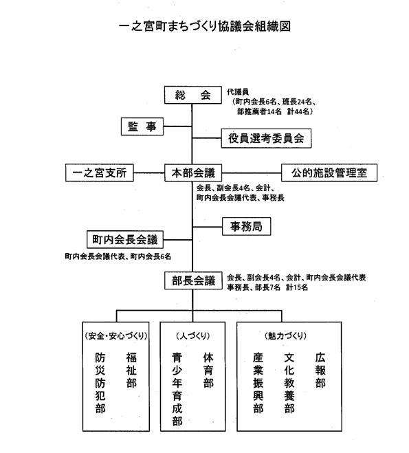 R2組織図